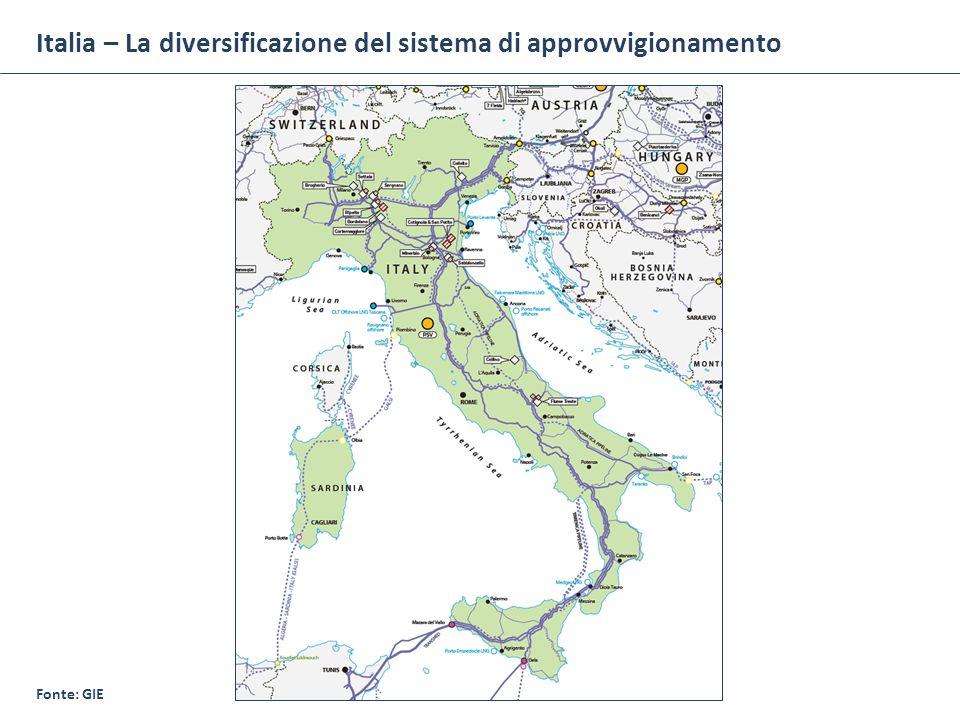 Italia – La diversificazione del sistema di approvvigionamento Fonte: GIE