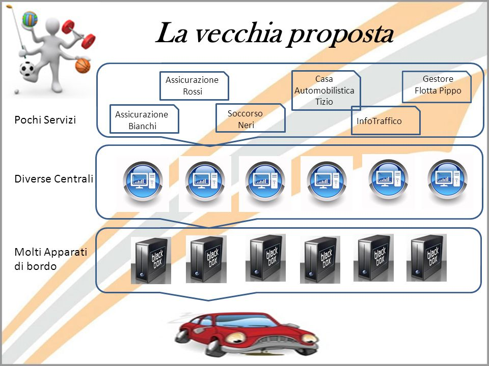 La vecchia proposta Assicurazione Bianchi Assicurazione Rossi Soccorso Neri Casa Automobilistica Tizio InfoTraffico Gestore Flotta Pippo Pochi Servizi