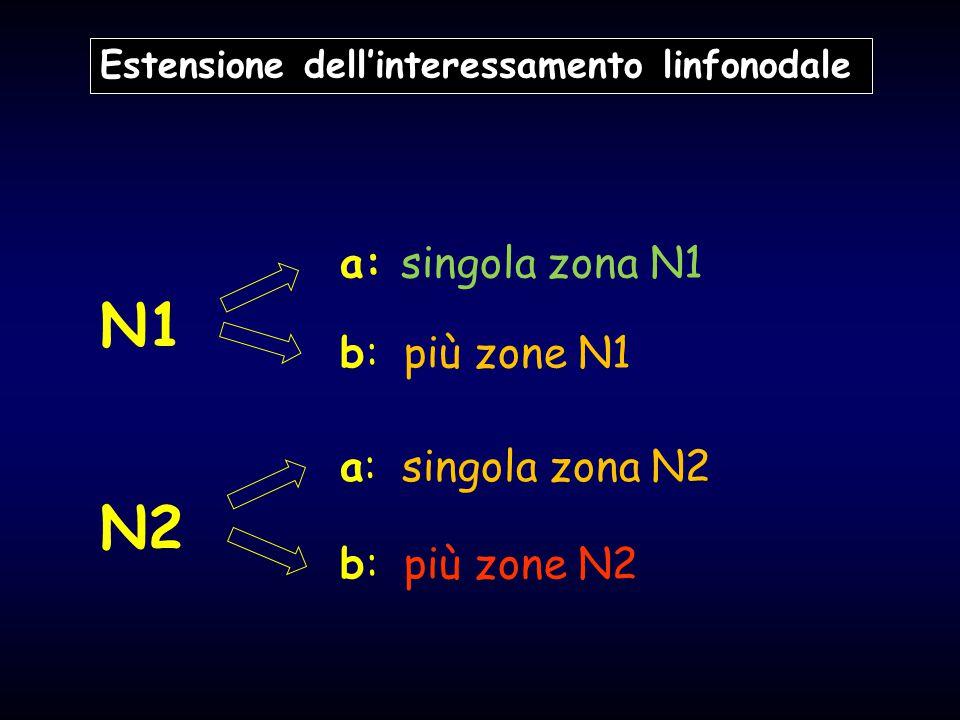 Estensione dell'interessamento linfonodale a: singola zona N1 b: più zone N1 a: singola zona N2 N1 N2 b: più zone N2