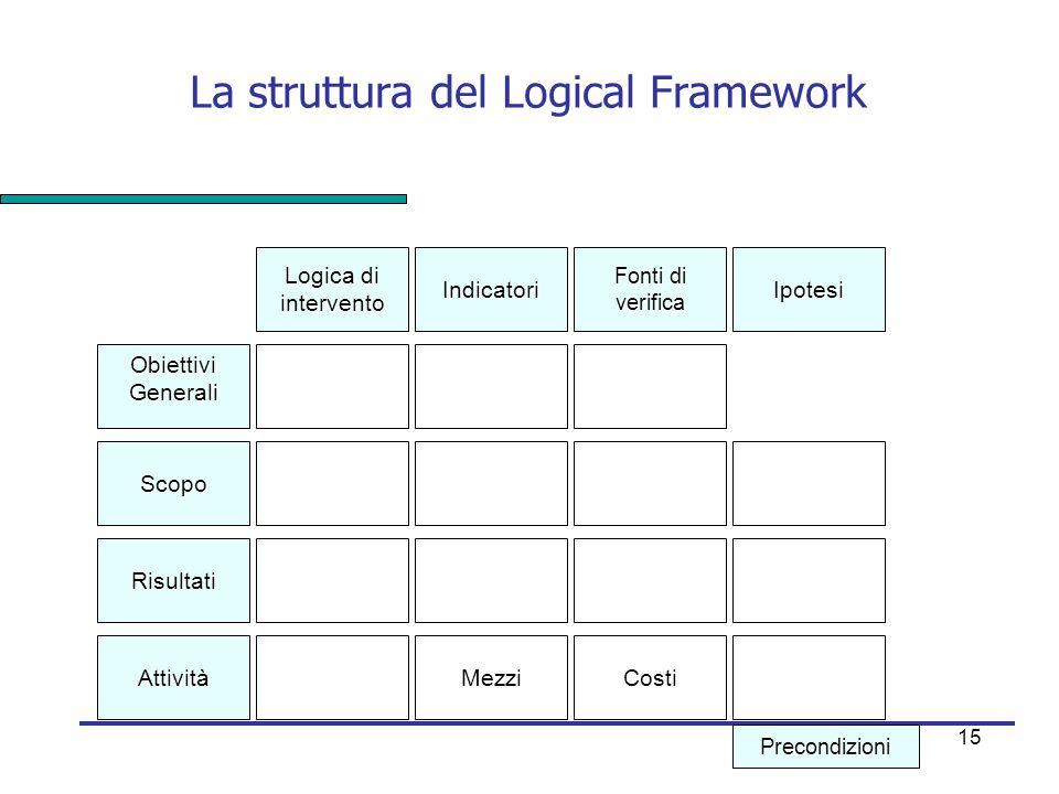 15 La struttura del Logical Framework Obiettivi Generali Scopo Risultati Attività MezziCosti Logica di intervento Indicatori Fonti di verifica Ipotesi