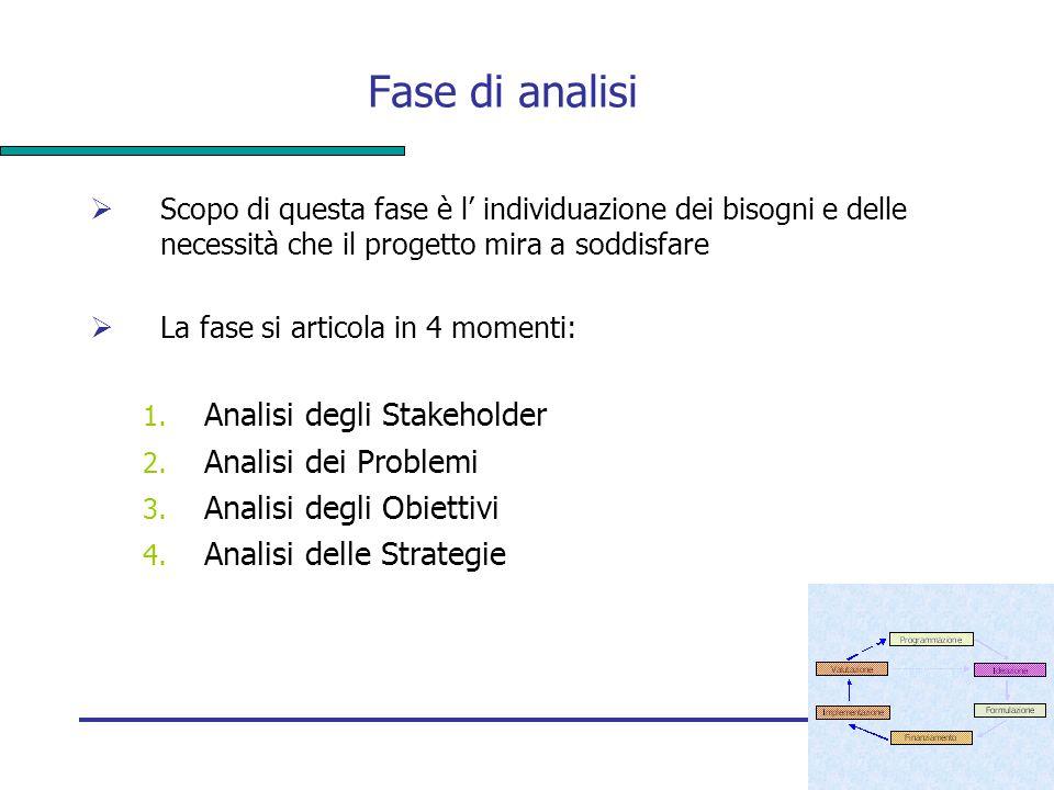 16 Fase di analisi  Scopo di questa fase è l' individuazione dei bisogni e delle necessità che il progetto mira a soddisfare  La fase si articola in