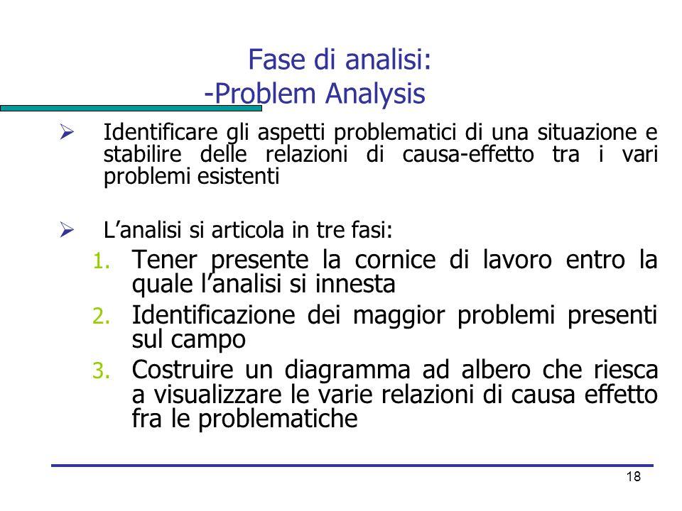 18 Fase di analisi: -Problem Analysis  Identificare gli aspetti problematici di una situazione e stabilire delle relazioni di causa-effetto tra i var
