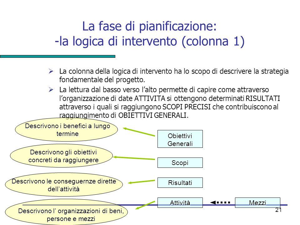 21 La fase di pianificazione: -la logica di intervento (colonna 1)  La colonna della logica di intervento ha lo scopo di descrivere la strategia fond