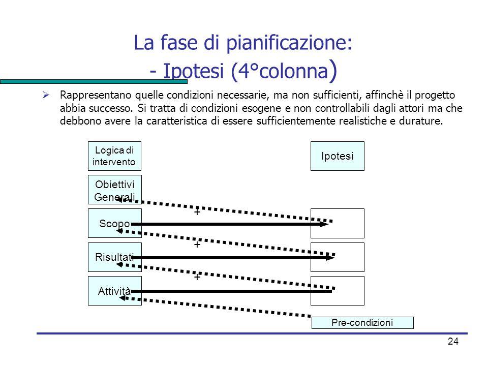 24 La fase di pianificazione: - Ipotesi (4°colonna )  Rappresentano quelle condizioni necessarie, ma non sufficienti, affinchè il progetto abbia succ