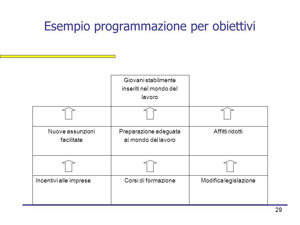 29 Esempio programmazione per obiettivi Modifica legislazioneCorsi di formazioneIncentivi alle imprese Affitti ridottiPreparazione adeguata al mondo d