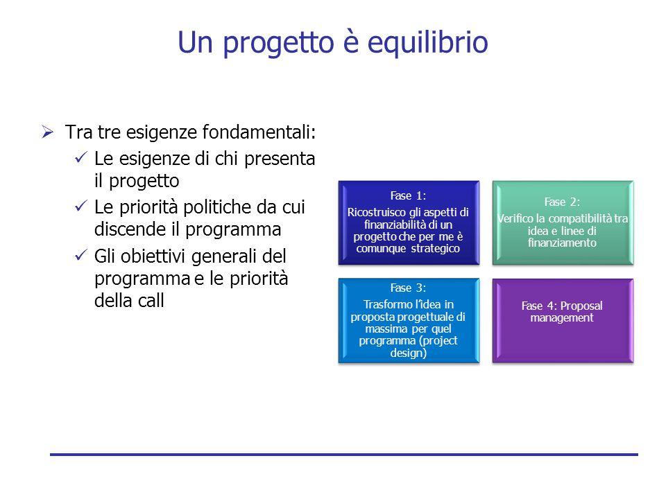 Un progetto è equilibrio  Tra tre esigenze fondamentali:  Le esigenze di chi presenta il progetto  Le priorità politiche da cui discende il program