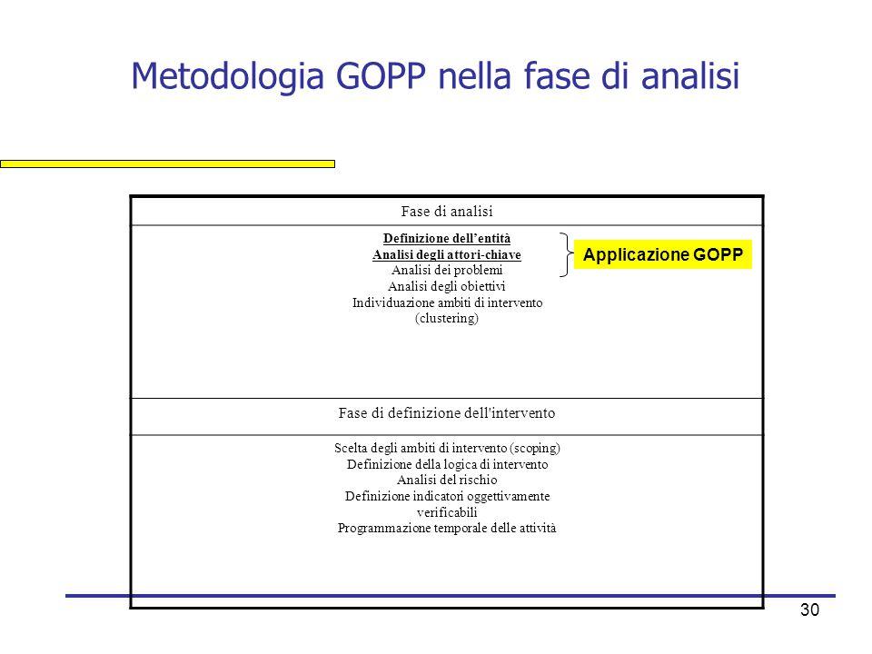 30 Metodologia GOPP nella fase di analisi Fase di analisi Definizione dell'entità Analisi degli attori-chiave Analisi dei problemi Analisi degli obiet