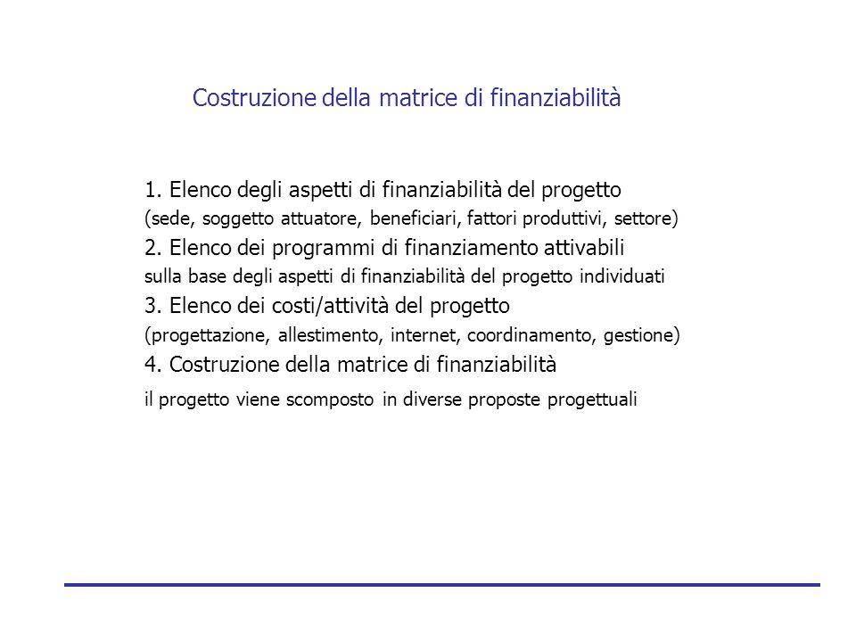 Costruzione della matrice di finanziabilità 1. Elenco degli aspetti di finanziabilità del progetto (sede, soggetto attuatore, beneficiari, fattori pro