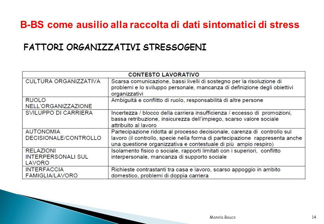 B-BS come ausilio alla raccolta di dati sintomatici di stress FATTORI ORGANIZZATIVI STRESSOGENI 14Manola Bauco