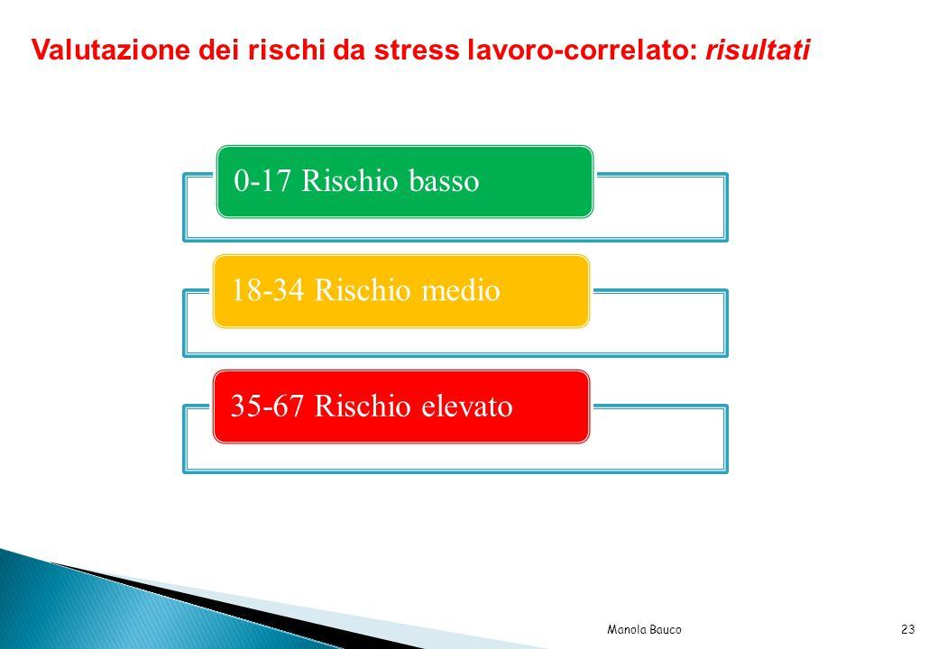 0-17 Rischio basso18-34 Rischio medio35-67 Rischio elevato Valutazione dei rischi da stress lavoro-correlato: risultati 23Manola Bauco