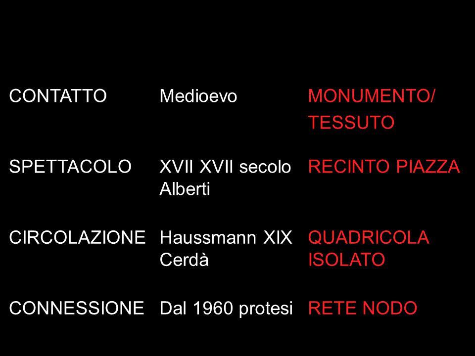 CONTATTOMedioevoMONUMENTO/ TESSUTO SPETTACOLOXVII XVII secolo Alberti RECINTO PIAZZA CIRCOLAZIONEHaussmann XIX Cerdà QUADRICOLA ISOLATO CONNESSIONEDal 1960 protesiRETE NODO