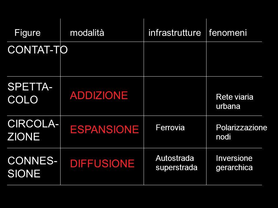 CONTAT-TO SPETTA- COLO CIRCOLA- ZIONE CONNES- SIONE ADDIZIONE ESPANSIONE DIFFUSIONE Rete viaria urbana FerroviaPolarizzazione nodi Autostrada superstrada Inversione gerarchica Figuremodalità infrastrutturefenomeni