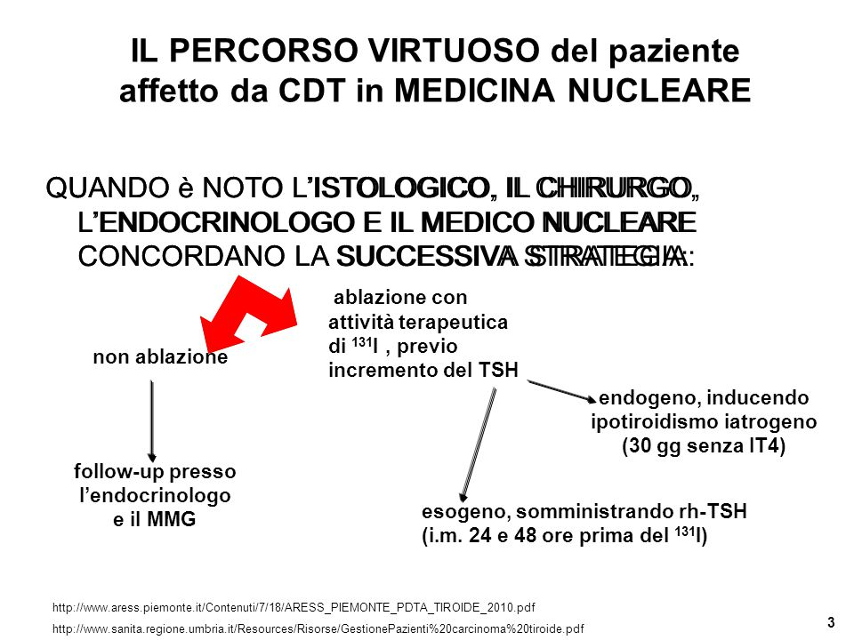 3 IL PERCORSO VIRTUOSO del paziente affetto da CDT in MEDICINA NUCLEARE QUANDO è NOTO L'ISTOLOGICO, IL CHIRURGO, L'ENDOCRINOLOGO E IL MEDICO NUCLEARE