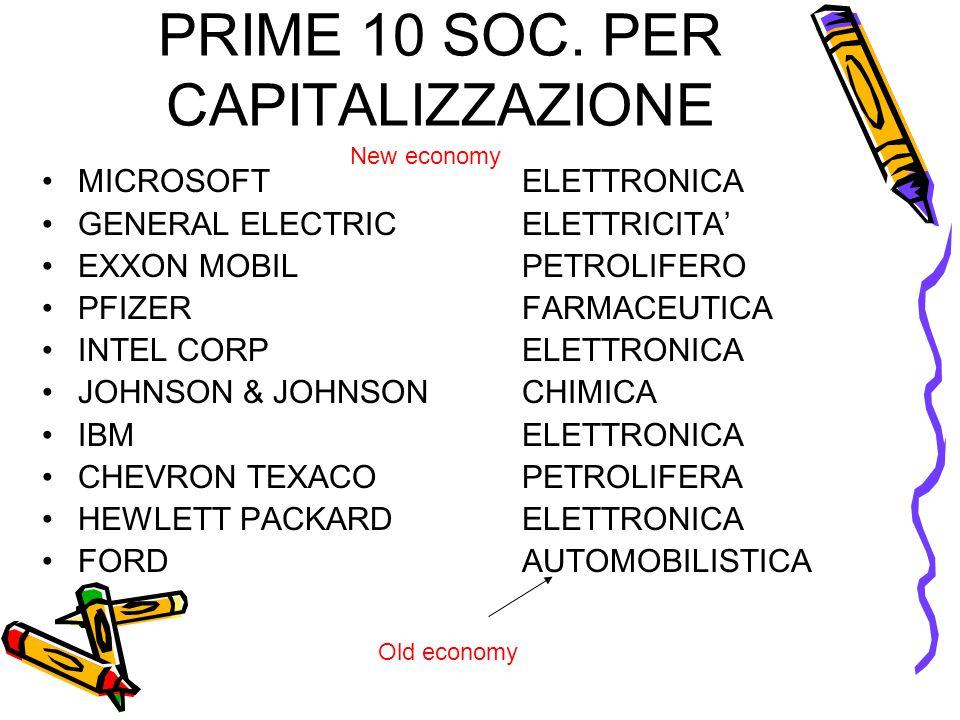 PRIME 10 SOC. PER CAPITALIZZAZIONE •MICROSOFTELETTRONICA •GENERAL ELECTRIC ELETTRICITA' •EXXON MOBIL PETROLIFERO •PFIZERFARMACEUTICA •INTEL CORP ELETT