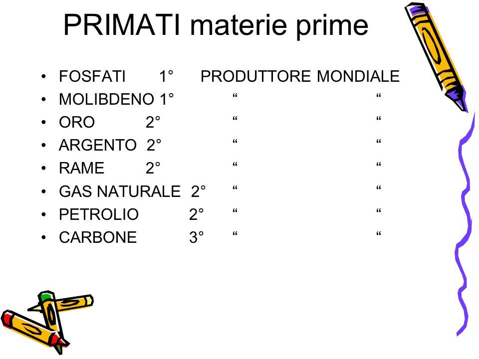 """PRIMATI materie prime •FOSFATI 1° PRODUTTORE MONDIALE •MOLIBDENO 1°"""""""" •ORO 2°"""""""" •ARGENTO 2°"""""""" •RAME 2°"""""""" •GAS NATURALE 2°"""""""" •PETROLIO 2° """""""" •CARBONE 3"""