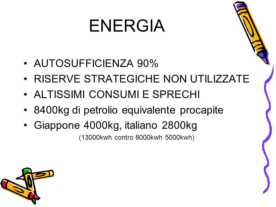 ENERGIA •AUTOSUFFICIENZA 90% •RISERVE STRATEGICHE NON UTILIZZATE •ALTISSIMI CONSUMI E SPRECHI •8400kg di petrolio equivalente procapite •Giappone 4000