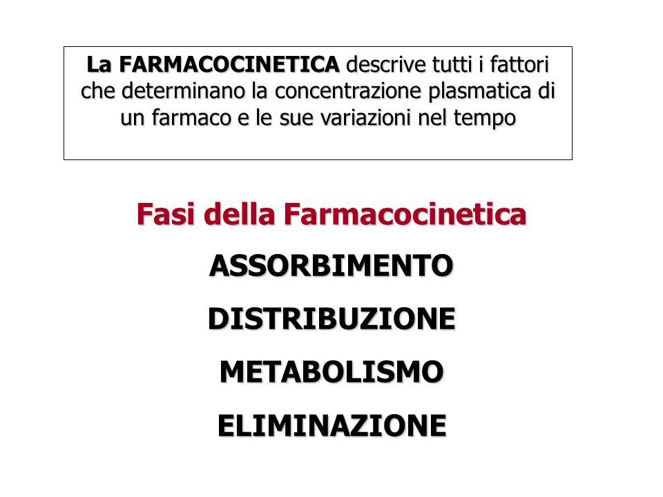 Fasi della Farmacocinetica ASSORBIMENTODISTRIBUZIONEMETABOLISMOELIMINAZIONE La FARMACOCINETICA descrive tutti i fattori che determinano la concentrazione plasmatica di un farmaco e le sue variazioni nel tempo