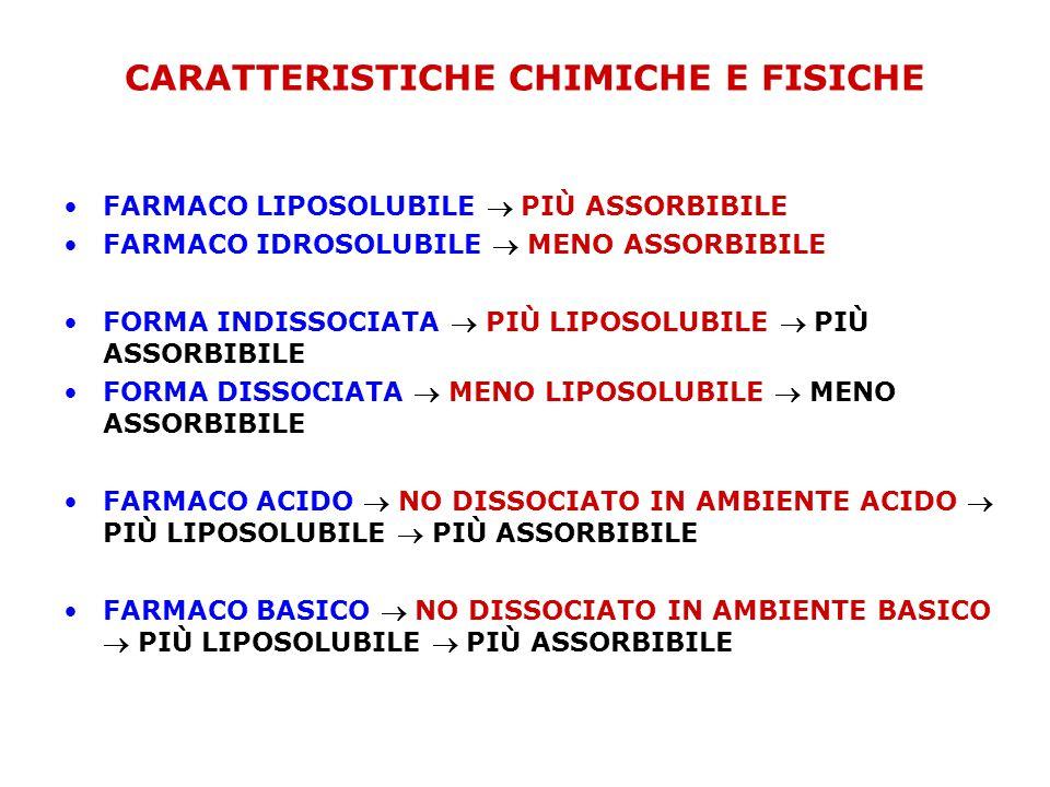 CARATTERISTICHE CHIMICHE E FISICHE •FARMACO LIPOSOLUBILE  PIÙ ASSORBIBILE •FARMACO IDROSOLUBILE  MENO ASSORBIBILE •FORMA INDISSOCIATA  PIÙ LIPOSOLUBILE  PIÙ ASSORBIBILE •FORMA DISSOCIATA  MENO LIPOSOLUBILE  MENO ASSORBIBILE •FARMACO ACIDO  NO DISSOCIATO IN AMBIENTE ACIDO  PIÙ LIPOSOLUBILE  PIÙ ASSORBIBILE •FARMACO BASICO  NO DISSOCIATO IN AMBIENTE BASICO  PIÙ LIPOSOLUBILE  PIÙ ASSORBIBILE