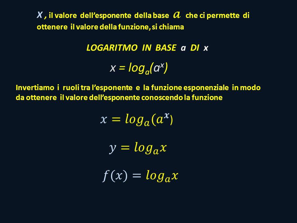 Invertiamo i ruoli tra l'esponente e la funzione esponenziale in modo da ottenere il valore dell'esponente conoscendo la funzione x = log a (a x ) X, il valore dell'esponente della base a che ci permette di ottenere il valore della funzione, si chiama LOGARITMO IN BASE a DI x