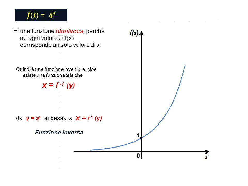 E una funzione biunivoca, perché ad ogni valore di f(x) corrisponde un solo valore di x Quindi è una funzione invertibile, cioè esiste una funzione tale che x = f -1 (y) da y = a x si passa a x = f -1 (y) Funzione inversa