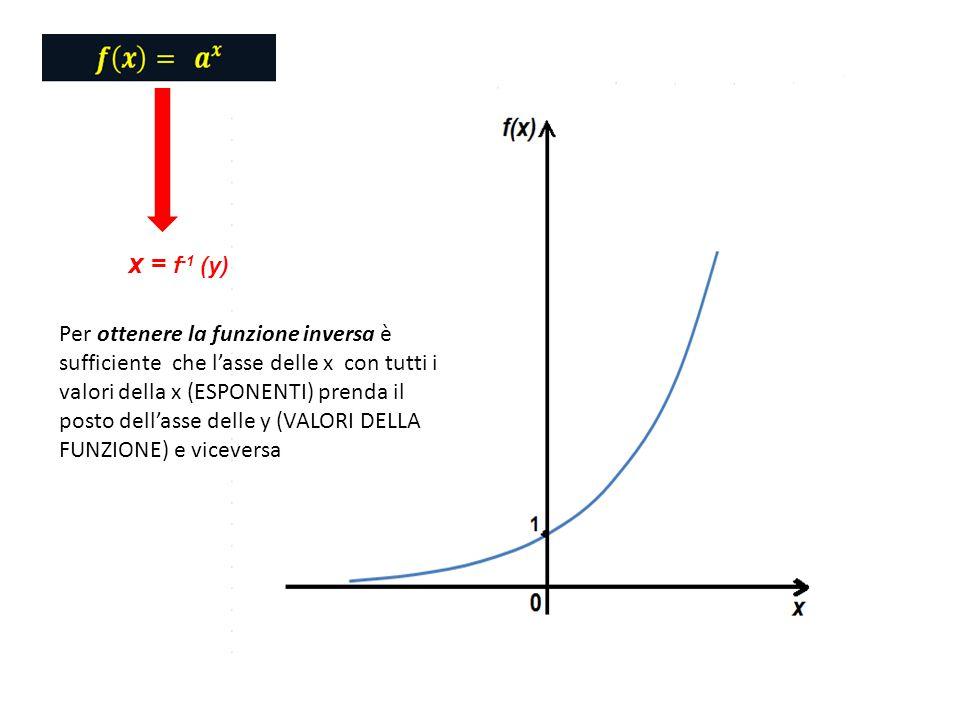 x = f -1 (y) Per ottenere la funzione inversa è sufficiente che l'asse delle x con tutti i valori della x (ESPONENTI) prenda il posto dell'asse delle y (VALORI DELLA FUNZIONE) e viceversa