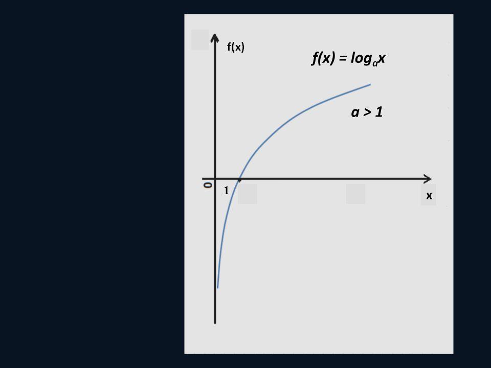 1 x f(x) = log a x a > 1