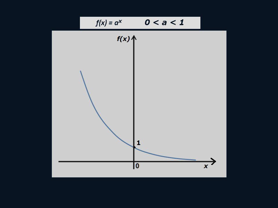 f(x) = a x 0 < a < 1