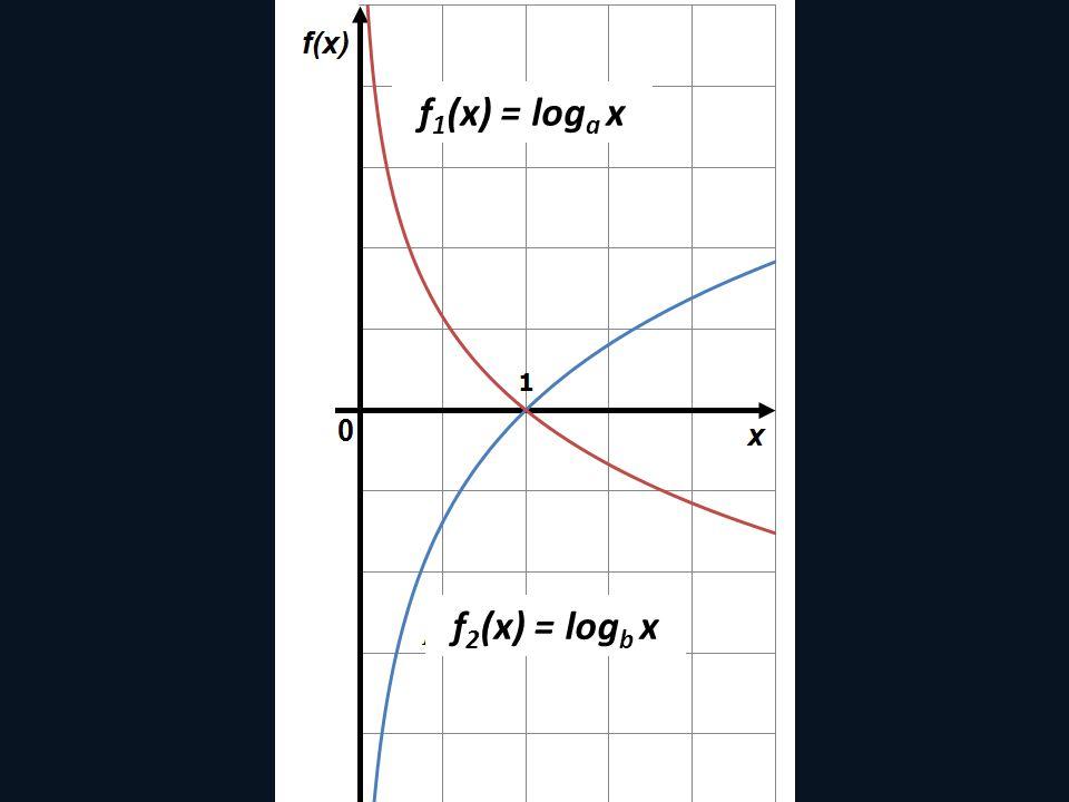 f 1 (x) = log a x f 2 (x) = log b x