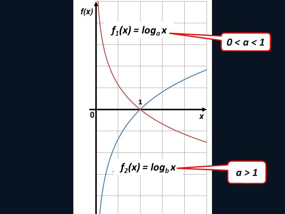 f 1 (x) = log a x f 2 (x) = log b x a > 1 0 < a < 1