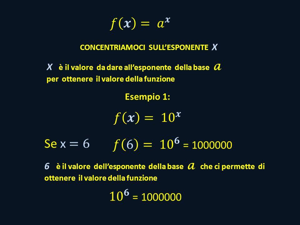 CONCENTRIAMOCI SULL'ESPONENTE X X è il valore da dare all'esponente della base a per ottenere il valore della funzione Esempio 1: 6 è il valore dell'esponente della base a che ci permette di ottenere il valore della funzione