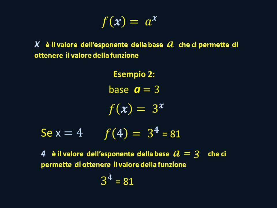 X è il valore dell'esponente della base a che ci permette di ottenere il valore della funzione Esempio 2: 4 è il valore dell'esponente della base a = 3 che ci permette di ottenere il valore della funzione