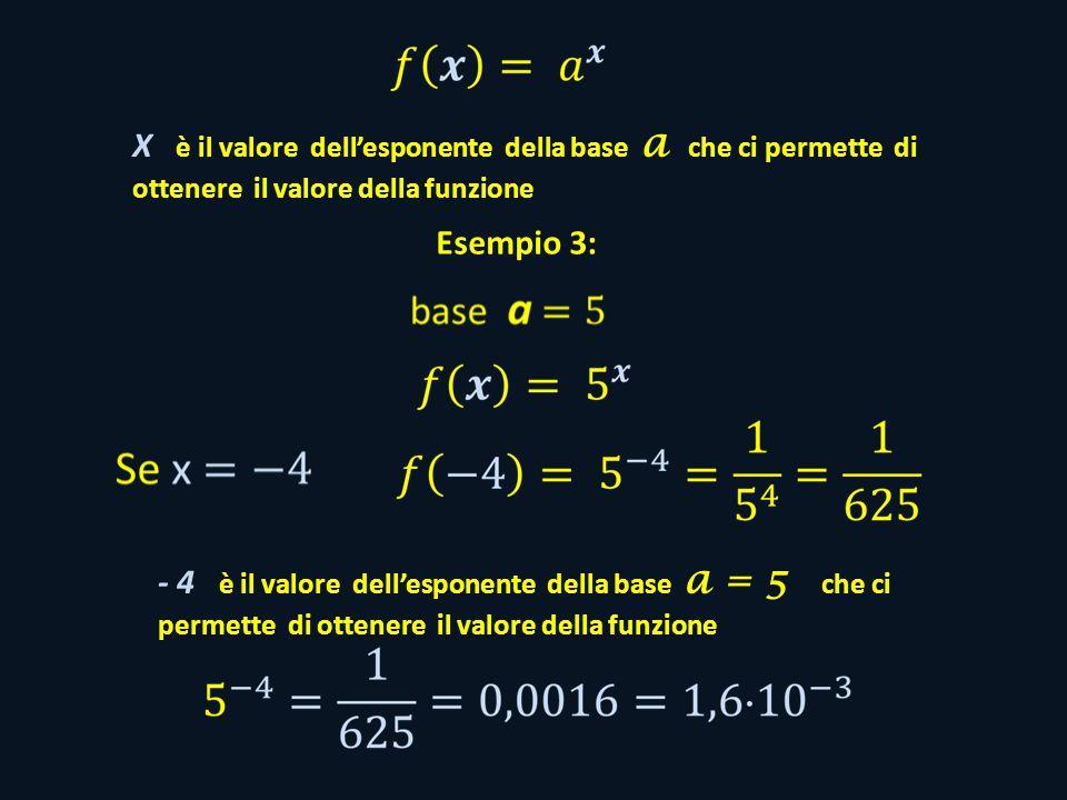 X è il valore dell'esponente della base a che ci permette di ottenere il valore della funzione Esempio 3: - 4 è il valore dell'esponente della base a = 5 che ci permette di ottenere il valore della funzione