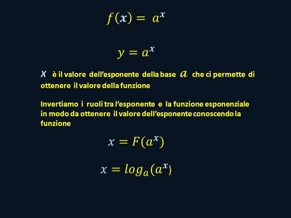 X è il valore dell'esponente della base a che ci permette di ottenere il valore della funzione Invertiamo i ruoli tra l'esponente e la funzione esponenziale in modo da ottenere il valore dell'esponente conoscendo la funzione