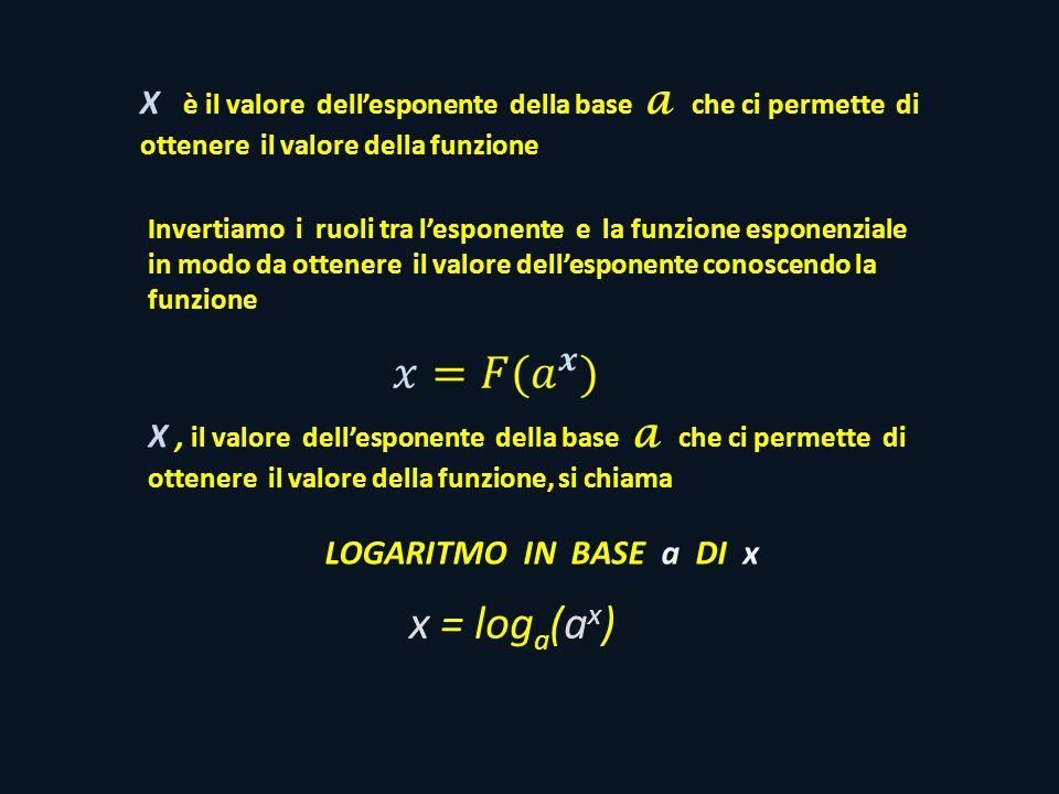 X è il valore dell'esponente della base a che ci permette di ottenere il valore della funzione Invertiamo i ruoli tra l'esponente e la funzione esponenziale in modo da ottenere il valore dell'esponente conoscendo la funzione x = log a (a x ) X, il valore dell'esponente della base a che ci permette di ottenere il valore della funzione, si chiama LOGARITMO IN BASE a DI x