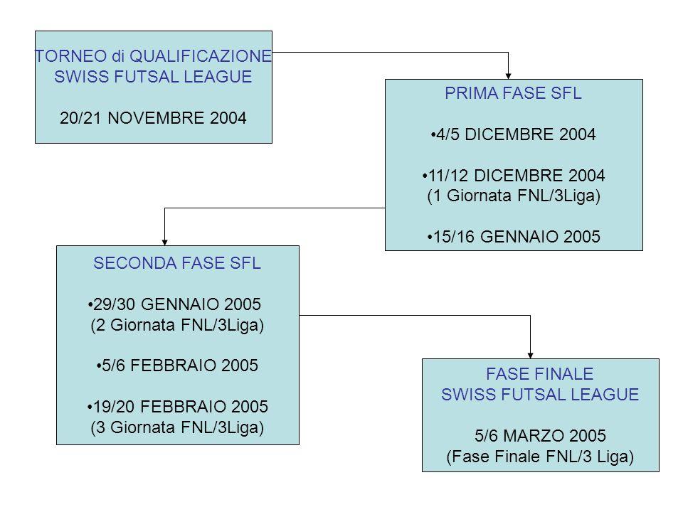 TORNEO di QUALIFICAZIONE SWISS FUTSAL LEAGUE 20/21 NOVEMBRE 2004 PRIMA FASE SFL •4/5 DICEMBRE 2004 •11/12 DICEMBRE 2004 (1 Giornata FNL/3Liga) •15/16