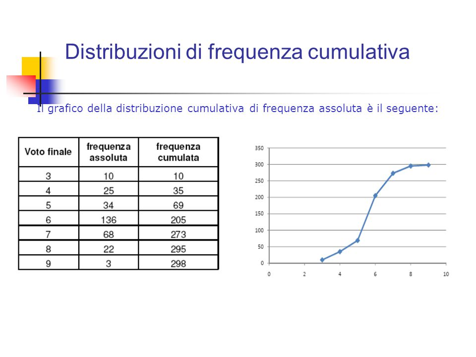 Distribuzioni di frequenza cumulativa Il grafico della distribuzione cumulativa di frequenza assoluta è il seguente: