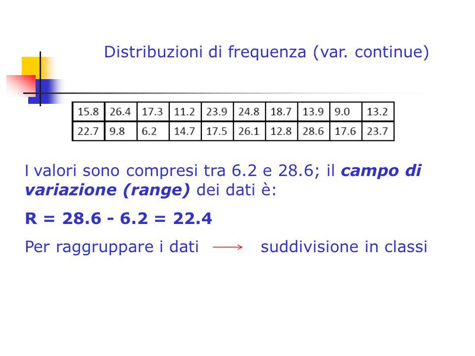Distribuzioni di frequenza (var. continue) I valori sono compresi tra 6.2 e 28.6; il campo di variazione (range) dei dati è: R = 28.6 - 6.2 = 22.4 Per