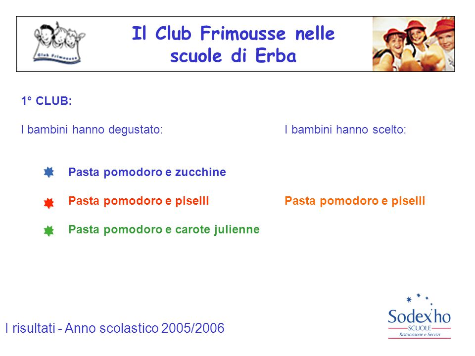Il Club Frimousse nelle scuole di Erba 1° CLUB: I bambini hanno degustato: I bambini hanno scelto: Pasta pomodoro e zucchine Pasta pomodoro e piselli Pasta pomodoro e carote julienne I risultati - Anno scolastico 2005/2006