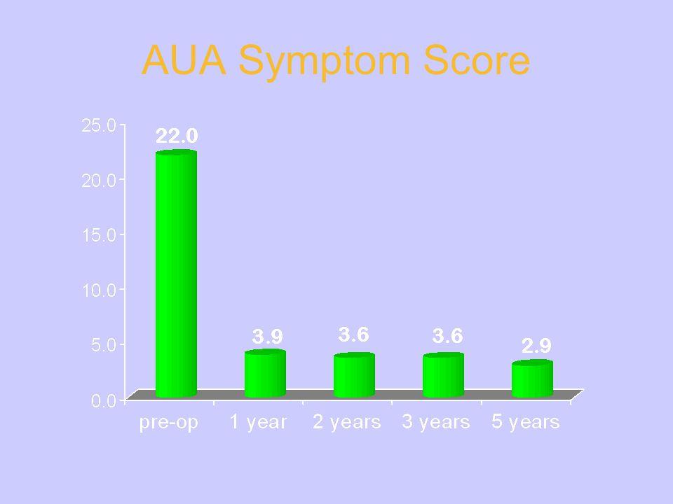 AUA Symptom Score