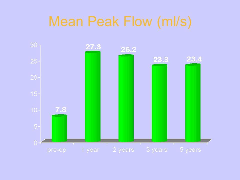 Mean Peak Flow (ml/s)