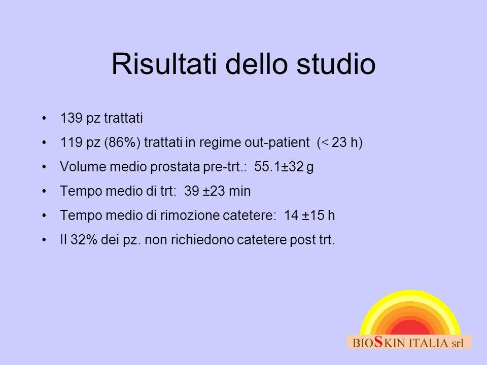 Risultati dello studio •139 pz trattati •119 pz (86%) trattati in regime out-patient (< 23 h) •Volume medio prostata pre-trt.: 55.1±32 g •Tempo medio