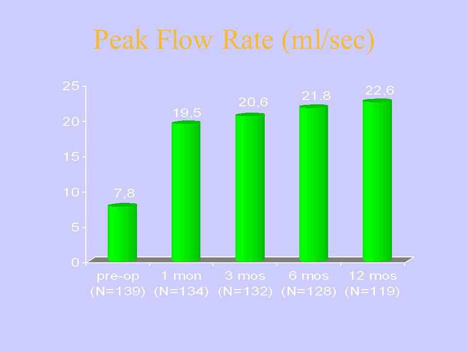 Peak Flow Rate (ml/sec)