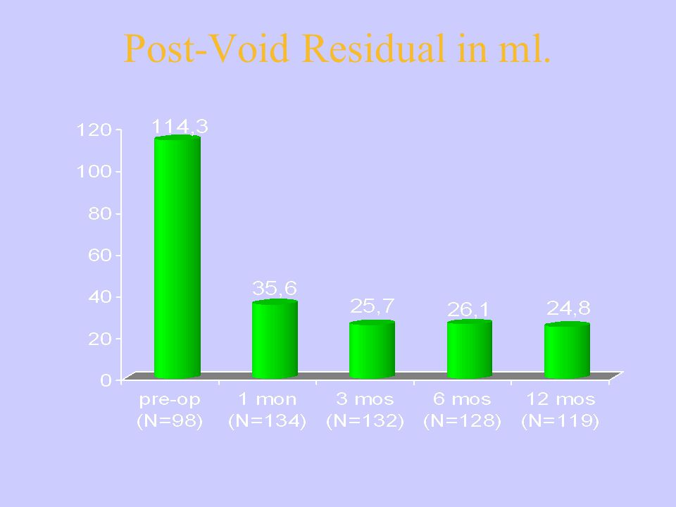 Post-Void Residual in ml.