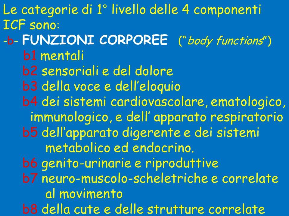Le categorie di 1° livello delle 4 componenti ICF sono : -b- FUNZIONI CORPOREE ( body functions ) b1 mentali b2 sensoriali e del dolore b3 della voce e dell'eloquio b4 dei sistemi cardiovascolare, ematologico, immunologico, e dell' apparato respiratorio b5 dell'apparato digerente e dei sistemi metabolico ed endocrino.