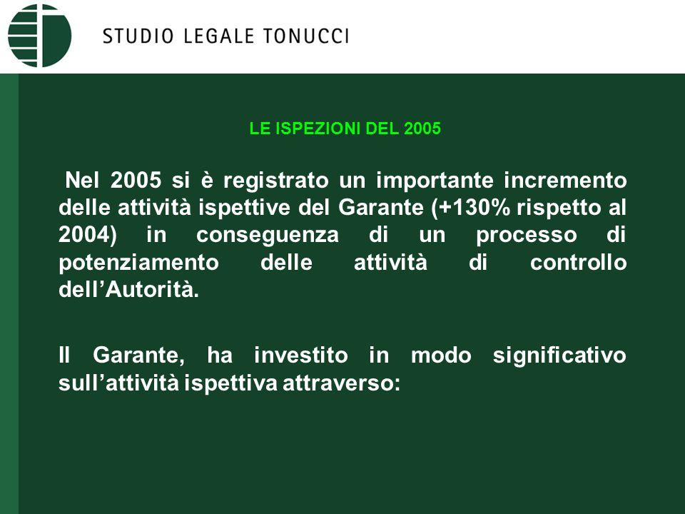 LE ISPEZIONI DEL 2005 Nel 2005 si è registrato un importante incremento delle attività ispettive del Garante (+130% rispetto al 2004) in conseguenza di un processo di potenziamento delle attività di controllo dell'Autorità.