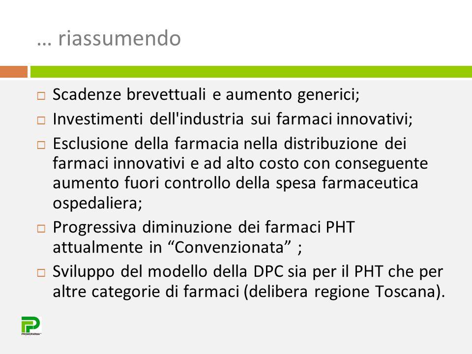 … riassumendo  Scadenze brevettuali e aumento generici;  Investimenti dell industria sui farmaci innovativi;  Esclusione della farmacia nella distribuzione dei farmaci innovativi e ad alto costo con conseguente aumento fuori controllo della spesa farmaceutica ospedaliera;  Progressiva diminuzione dei farmaci PHT attualmente in Convenzionata ;  Sviluppo del modello della DPC sia per il PHT che per altre categorie di farmaci (delibera regione Toscana).