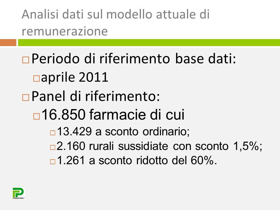 Analisi dati sul modello attuale di remunerazione  Periodo di riferimento base dati:  aprile 2011  Panel di riferimento:  16.850 farmacie di cui 
