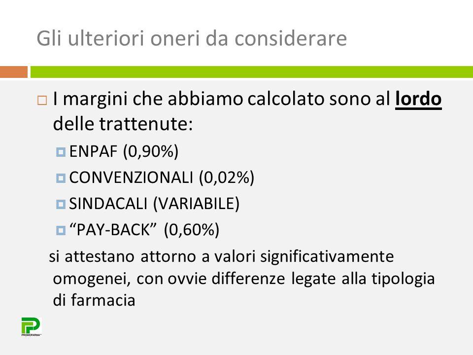 Gli ulteriori oneri da considerare  I margini che abbiamo calcolato sono al lordo delle trattenute:  ENPAF (0,90%)  CONVENZIONALI (0,02%)  SINDACA