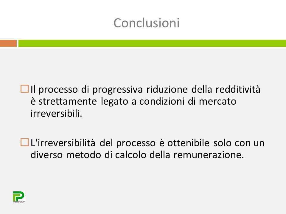 Conclusioni  Il processo di progressiva riduzione della redditività è strettamente legato a condizioni di mercato irreversibili.