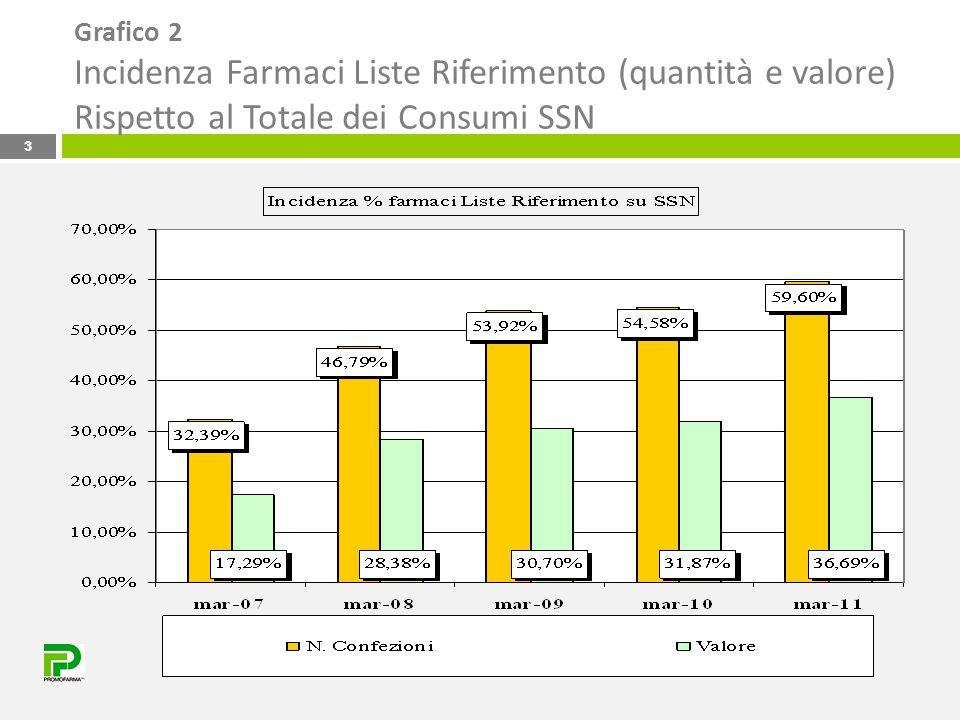 Grafico 2 Incidenza Farmaci Liste Riferimento (quantità e valore) Rispetto al Totale dei Consumi SSN 3